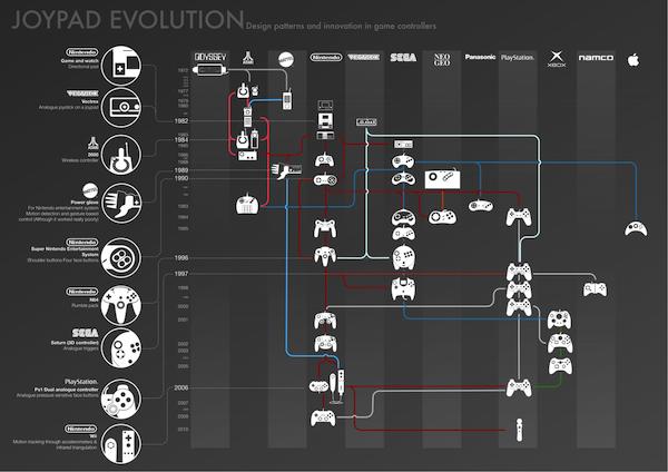 Joypad Evolution diagram
