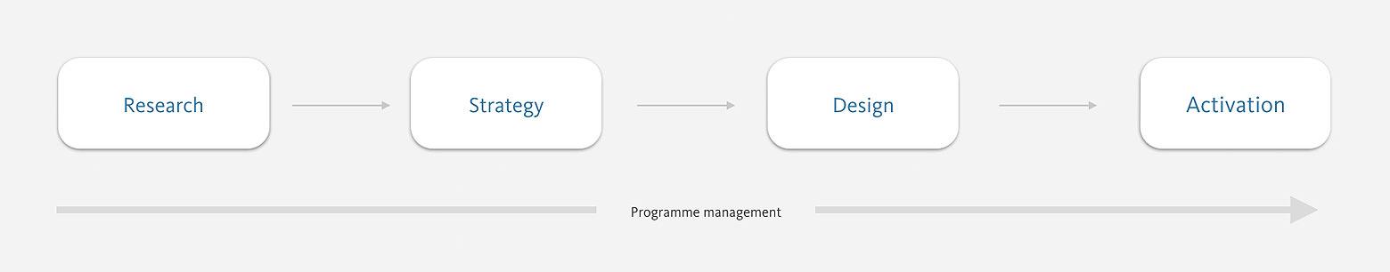 The 'ta-da! design' branding process