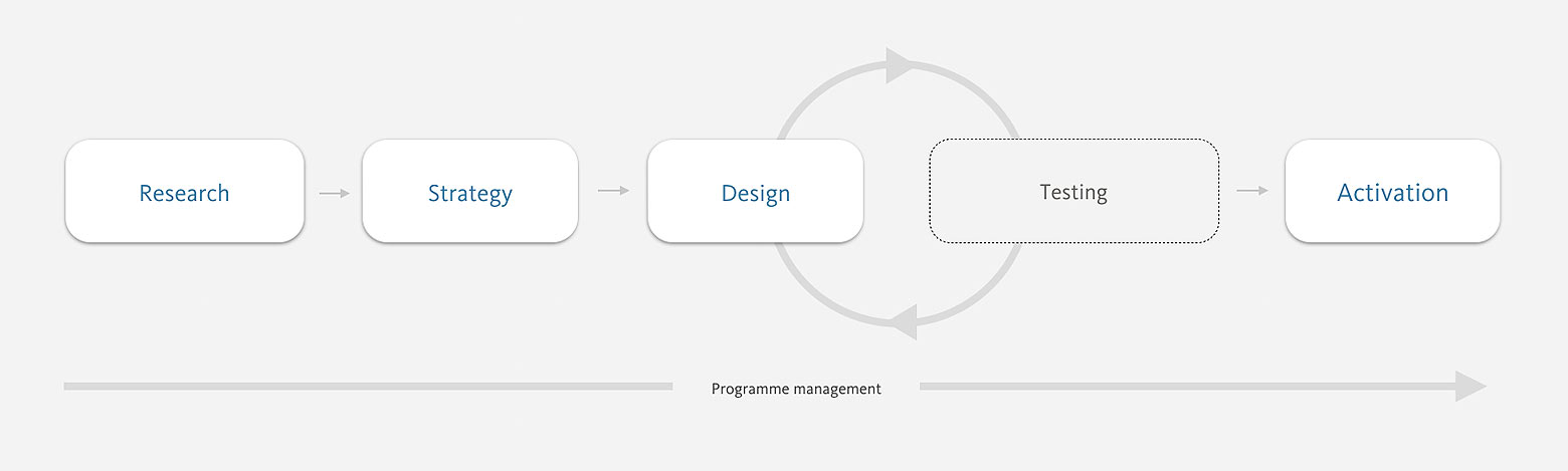 The user-centred branding process