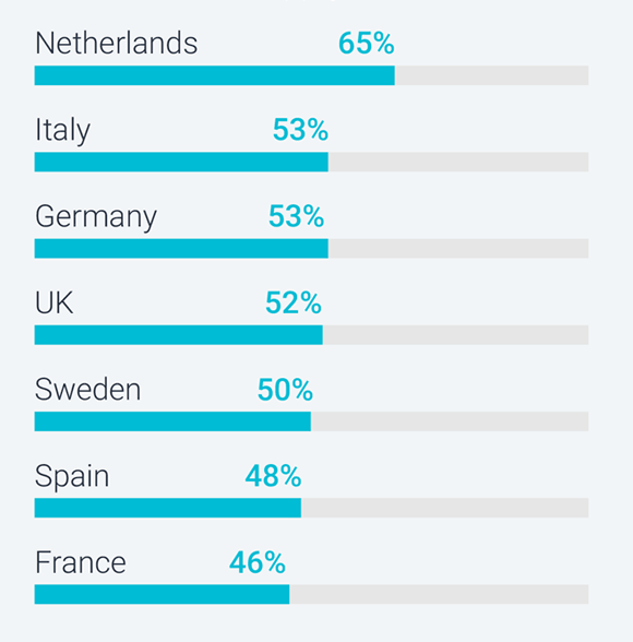 On average, finance sites in Netherlands performed best against the usability principles, followed by Italy, Germany, UK, Sweden, Spain and France